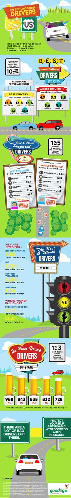 The Best and Worst Drivers in the US - Infographic