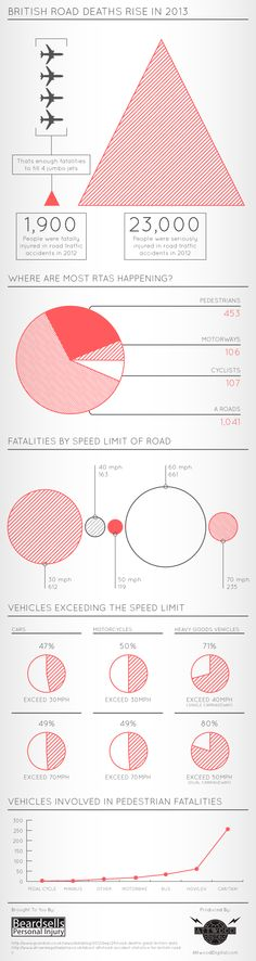 An infographic with statistics on British RTA's (Road Traffic Accidents) in 2013