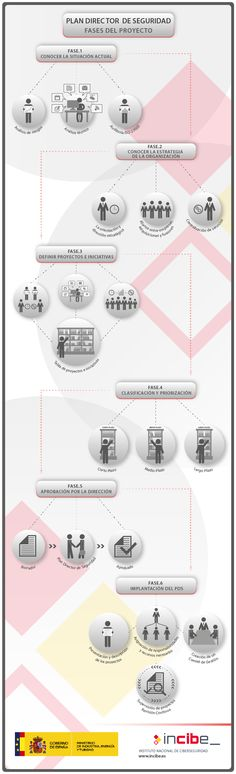 Infografia de las diferentes fases del plan director de seguridad…