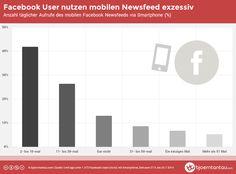Studie mit krassen Zahlen, die eindrucksvoll zeigen, wie extrem tief Facebook in unserem digitalen Alltag verankert ist!