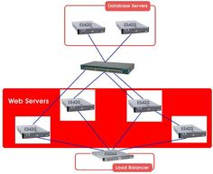 Understanding Load Balanced Dedicated Servers: http://blog.eukhost.com/webhosting/load-balancing-servers/
