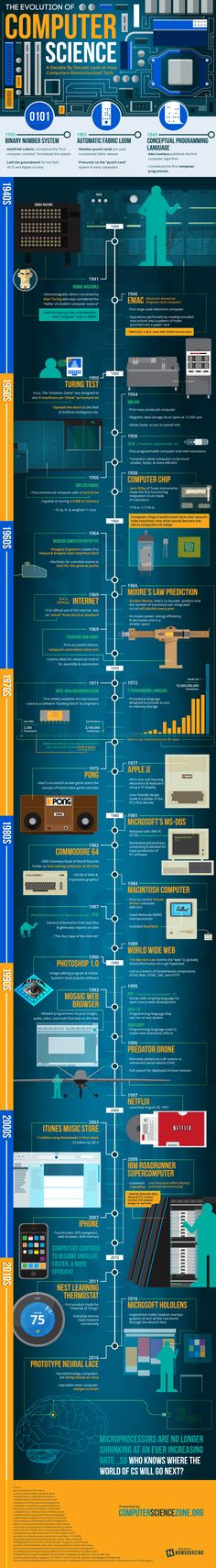 computer and its evolution Over the years, ibm has lost much of its influence in directing the evolution of pcs therefore after the release of the first pc by ibm the term pc increasingly came to mean ibm or ibm-compatible personal computers, to the exclusion of other types of personal computers, such as macintoshes.