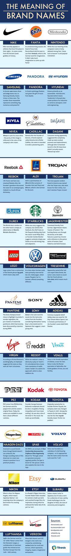 singnificado-del-nombre-de-logos-famosos