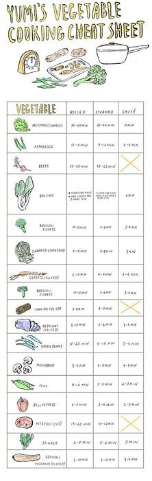Cheat sheet for cooking veggies.  Love the SkinnyMe team x www.skinnymetea.com.au