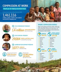 Compassion At Work: Thank you for helping transform lives!
