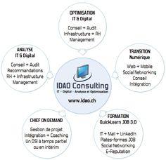 IT & Digital Analyse et Optimisation - IT & Digital Assets and Optimization