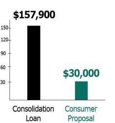 The following graph provides an example of an individual who has $100,000 in debts who undertakes to pay down their debt through a debt consolidation vs consumer proposal.