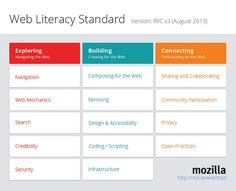 The Ontology of the Web (Why I Learned to Stop Worrying and Love Learning Standards)   DMLcentral
