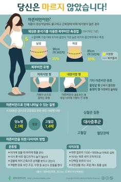 #Infographic [Korean]  당신은 마르지 않았습니다! Korean Text, Leaflet Design, Healthy Exercise, Korean Language, Coaching, Health Care, Infographic, Web Design, Health Fitness