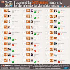 Classement des 30 journalistes français les plus influents sur les médias sociaux