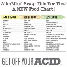 """AlkaMind on Instagram: """"AlkaMind Swap This For That - A NEW Food Chart! We are faced with so many food options every day! Becoming healthier doesn't have to be about deprivation and taking away all of your favorite foods! Transitioning to an alkaline lifestyle is easier than you may think. By changing just a few eating habits you can make a huge difference to your health and your energy! Focusing on small simple changes #alkamind #getoffyouracid #drdarylgioffre"""