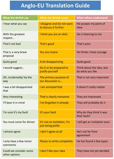 """""""What the British say, what they mean, and what you think they mean."""" Ha & huh, maybe nice to get a heads up on this..."""