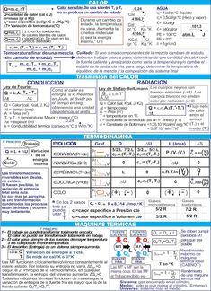 Biofisica - Quimica - Matemática - CBC: Hojas de formulas para los parciales de Biofisica Chemistry Basics, Science Chemistry, Science And Technology, Physics Formulas, Study Inspiration, School Hacks, Health Facts, Mathematics, Biology