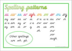 A simple printable desk mat featuring spelling patterns that represent different common phonemes in cursive script. Ks1 Classroom, Google Classroom, Free Teaching Resources, Teacher Resources, Spelling Patterns, Handwriting Practice, Word Work, Cursive, Learn To Read