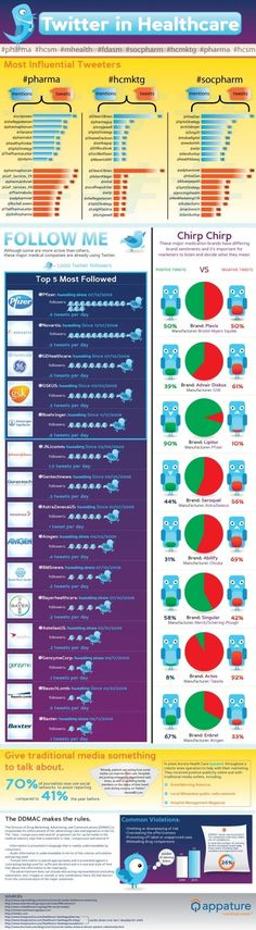 Most Influential Pharma Brands on Twitter: Infographic | Online Marketing Trends