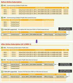 LTE Service Subscription Procedure (Part 3: Comparison) - 3
