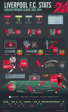 Liverpool FC stats, (EPL 2013-14)