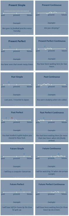 Verb tenses with timelines - learn English,verb,tenses,grammar,english English Grammar Tenses, English Verbs, English Writing, English Study, English Vocabulary, Learn English, Vocabulary Pdf, English Time, English Course
