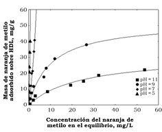 Ramírez Llamas, L. A., Jacobo Azuara, A. & Martínez Rosales, J. M. (2015). Adsorción del naranja de metilo en solución acuosa sobre hidróxidos dobles laminares [Figura 8]. Acta Universitaria, 25(3), 25-34. doi: 10.15174/au.2015.778