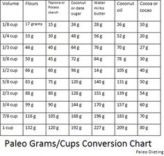 Recipe measurement converter cups to grams besto blog for 5 tablespoons to cups