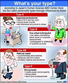 Personality according to your blood type
