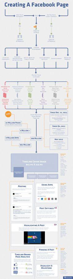 Tutorial-Infografik zum erstellen einer Facebookseite #infografia @visually