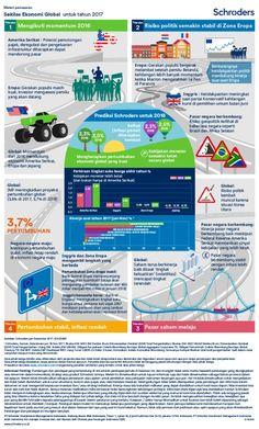 Sekilas Ekonomi Global - Untuk Tahun 2017 - Investasi Reksadana - Schroders