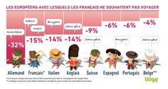 Pourquoi vous détestez croiser d'autres Français lors de vos vacances à l'étranger | Slate.fr