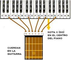afinar guitarra con piano                                                       …