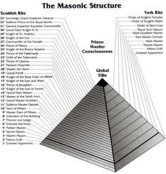 Masonic Degrees