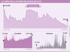 Deudas con Bank of America y Hsbc enredaron la acción de Pacific en la BVC