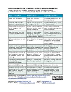 Chapter Assessment and Differentiation: A Framework for Understanding