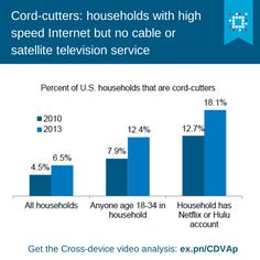 You might be a cord-cutter if you have a Netflix or Hulu account. http://ex.pn/CDVAp