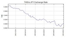 Currency War between Thailand and Japan: Yen vs. Baht   The Phoenix Capital Group
