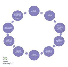 visible learning mindframes