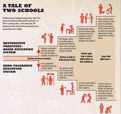 Restorative discipline in schools manuals