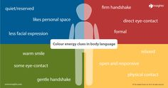 How the four colour energies show up in your body language. Insights Discovery.