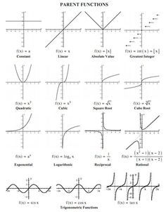 Chemistry 375417318934022645 - Precalculus will be moving beyond their introduction to functions and function notation from Algebra II and into a in-depth development … Source by jawadbounas Systems Of Equations, Solving Equations, Math Equations, Teaching Math, Math Teacher, Gcse Math, Math Vocabulary, Math Math, Kindergarten Math