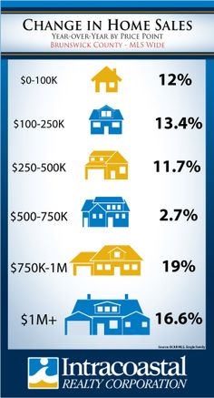 Sales are up 12.1% over the past 12 months in Brunswick County compared to the previous period.