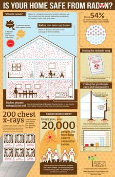 What you need to know about radon in your home 틈유입 일층지하 석고보드의라돈 보강재&환기