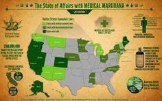 Medicinal Marijuana - the State of Affairs