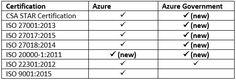 RT @PortalTIcom: Microsoft Azure lidera la Nube con certificacionesISO https://t.co/mfiICxbcut https://t.co/ujnMi0qTG2 - David Aponte