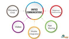 Unified Communications integrate all methods of communication for your business. Let's see how they are an essential aspect of your business. Benefits Of Cloud Computing, Late Night Movies, Means Of Communication, Technical Writer, Unified Communications, Rules Of Engagement, Chat App, Good Customer Service, Hold On