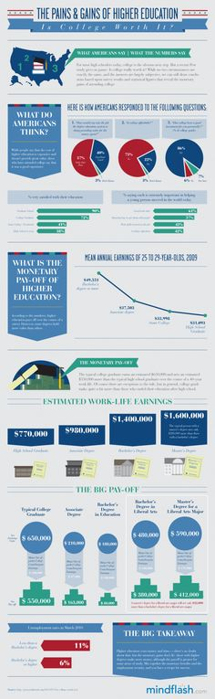Pains and Gains of Higher Education Infographic #highered #infographic