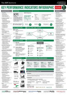 Key Performance Indicators #KPI #Monitoring #Infographic