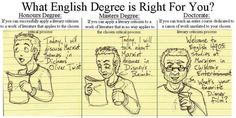 Over analyzed: English Degree. Funny Images With Quotes, Funny Quotes, Grammar Humor, Phd Humor, Freaks And Geeks, Literary Criticism, Word Nerd, Book Club Books, Book Worms