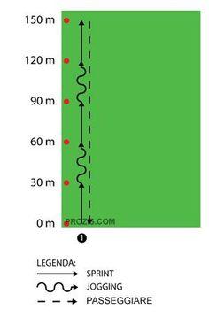 Aumentare la Resistenza e la Velocità Rugby Training, Cone Drills, Soccer Coaching, Jogging, Bar Chart, Workout, Soccer, Football Drills, Soccer Training