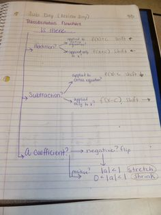Learning with Tape: 2013 Algebra 2 Pages