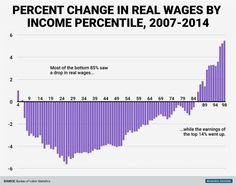 Since the financial crisis, almost all Americans have seen their wages fall Economic Policy, World Economic Forum, Economic Problems, Great Recession, Private Sector, Economics, Bar Chart, Change, Future