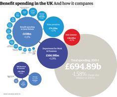View larger picture http://www.guardian.co.uk/news/datablog/2013/jan/08/uk-benefit-welfare-spending#